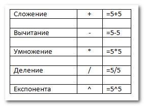 Как в экселе сделать формулу на деление 577