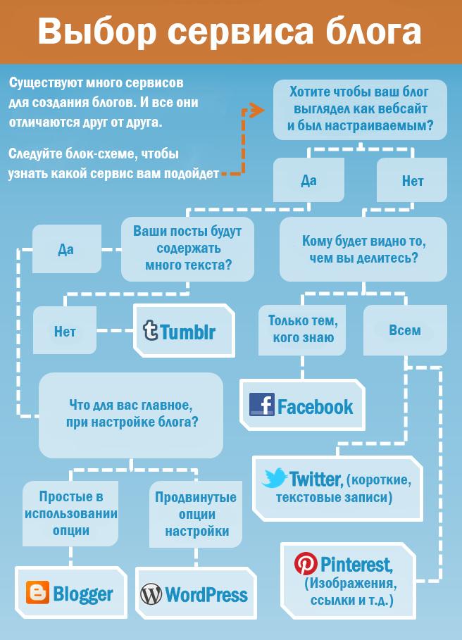 Инфографика сервисы блогов
