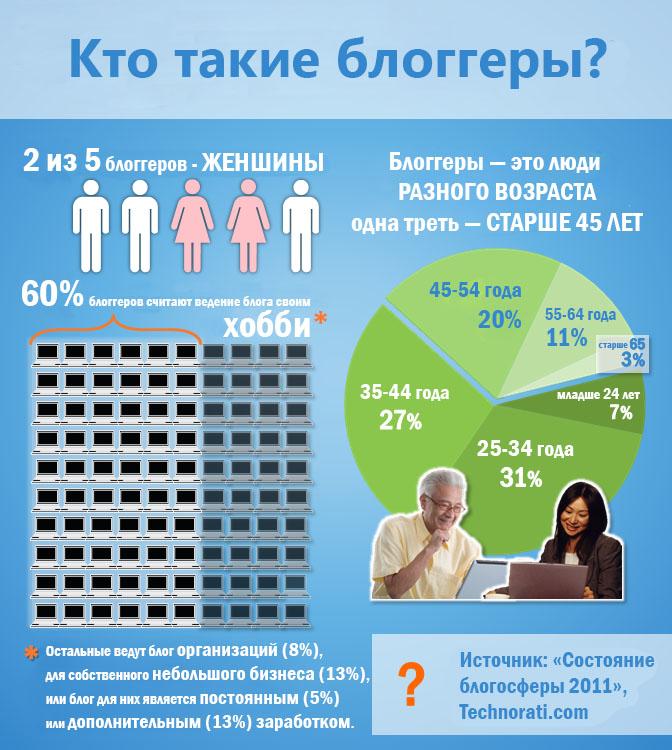 Инфографика - состояние блогосферы,