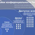 Понятие конфиденциальности Facebook