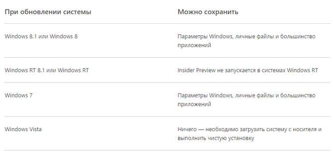 Таблица от Microsoft об обновлении