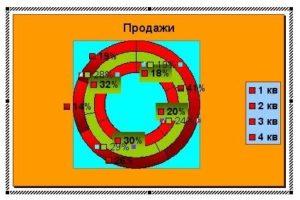 Оформление диаграммы