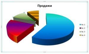Измененная диаграмма