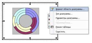 Форматируем область диаграммы