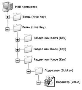 Как выглядит реестр
