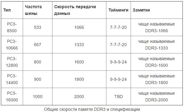 Соответствие памяти DDR3