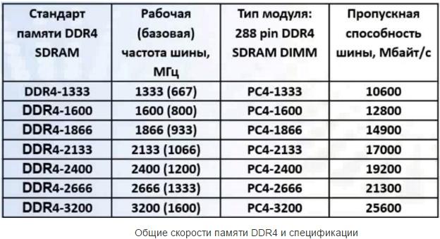 ОЗУ DDR4