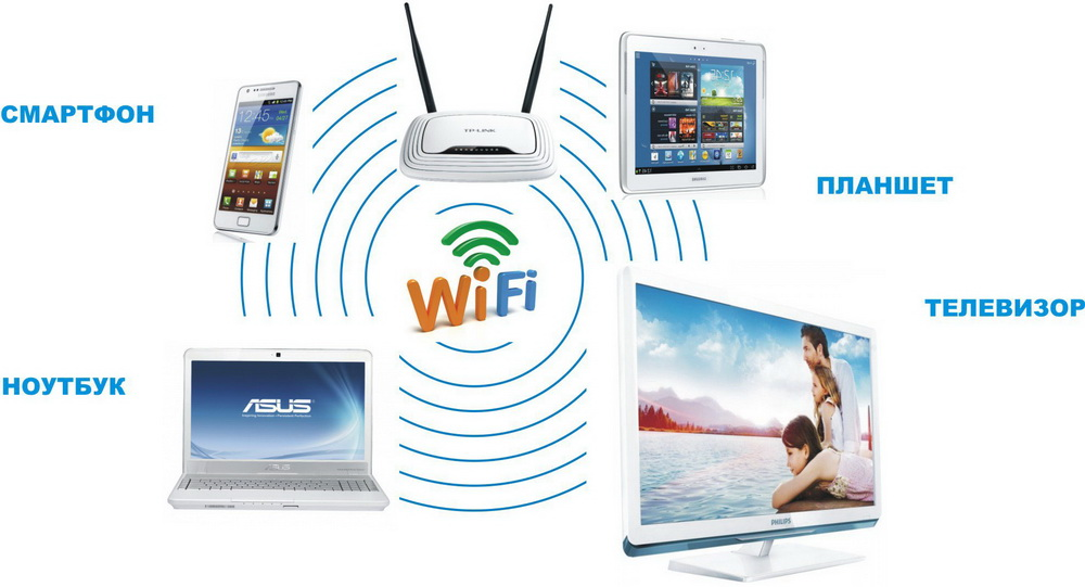Connect wifi modem router