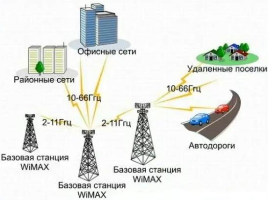 WiMAX - принцип работы