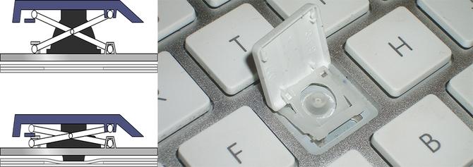 Крепления клавиш