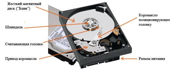 Устройство диска