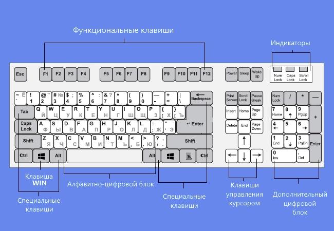 Основные клавиши