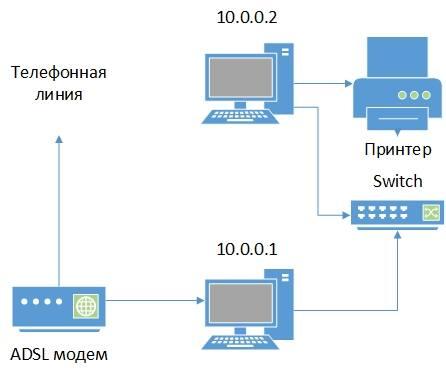 Технология подключения