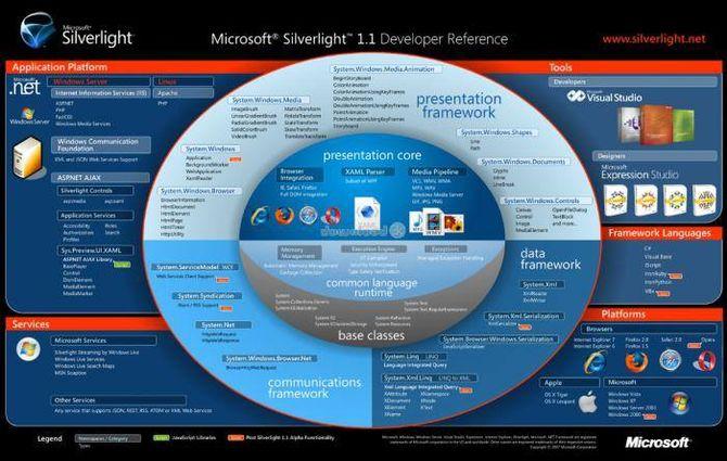 Возможности Microsoft Silverlight