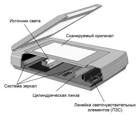 Устройство сканера