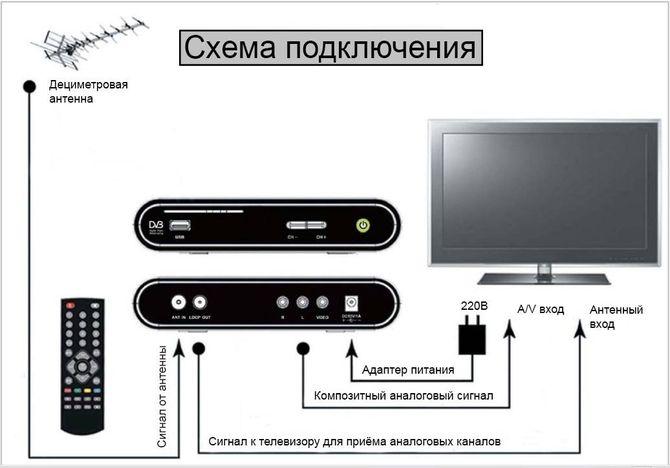 HDMI подключение