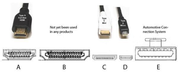 Виды HDMI