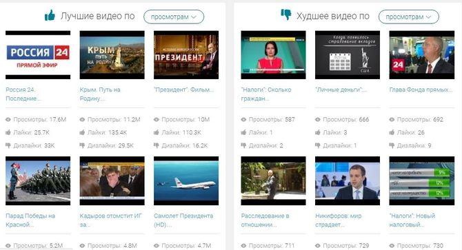 Популярность видео