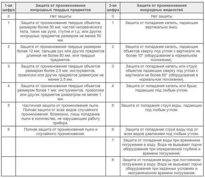 Таблица расшифровки степени защиты
