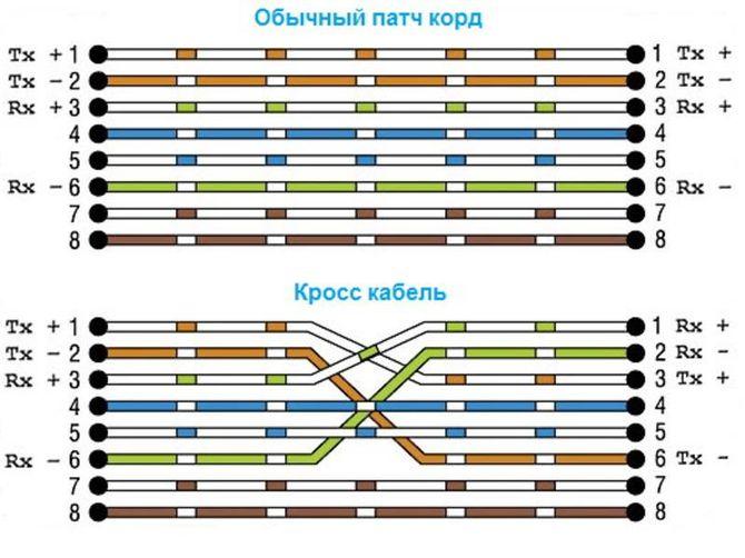 Схема обжима