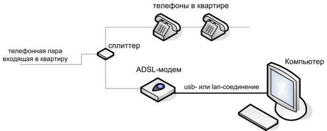 Технология ADSL