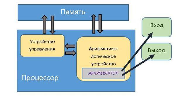 Концепция Джона фон Неймана