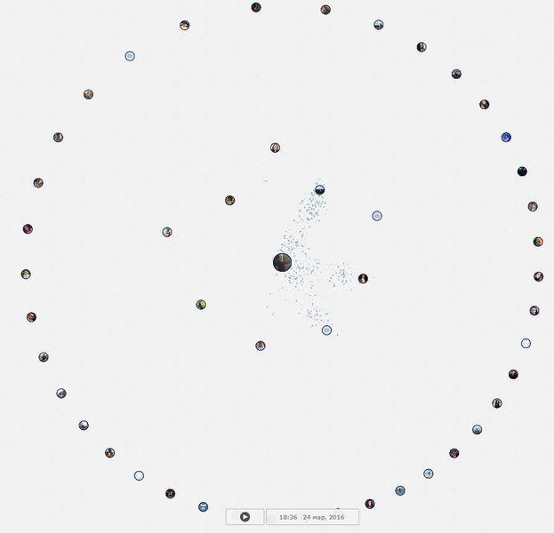 Визуализация графика