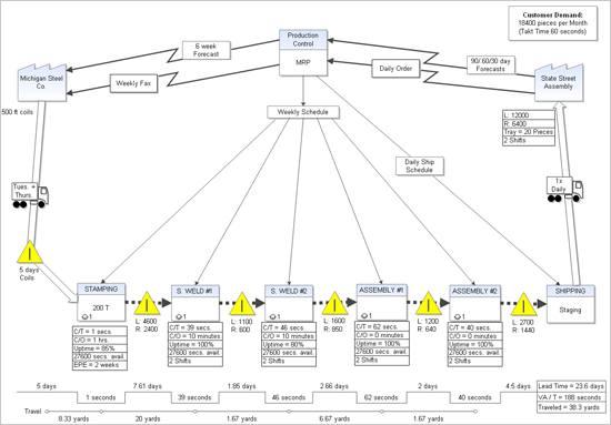 Программа IGrafx FlowCharter
