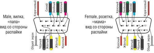 mini-VGA распиновка