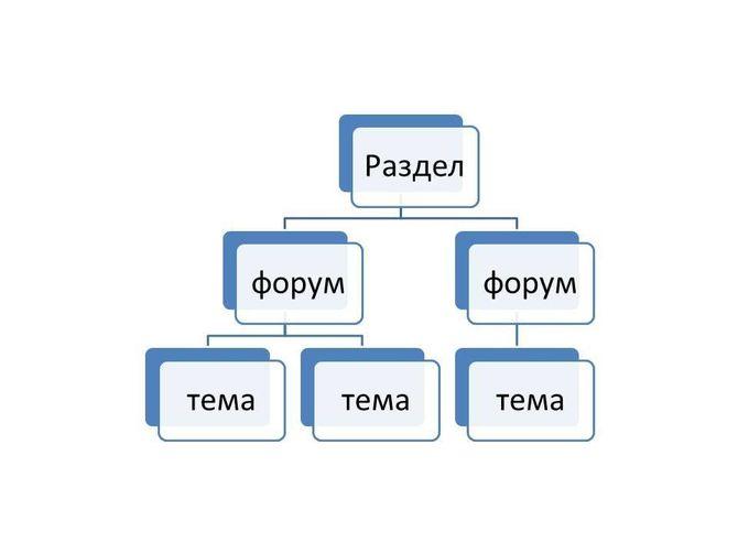 Структура разделов