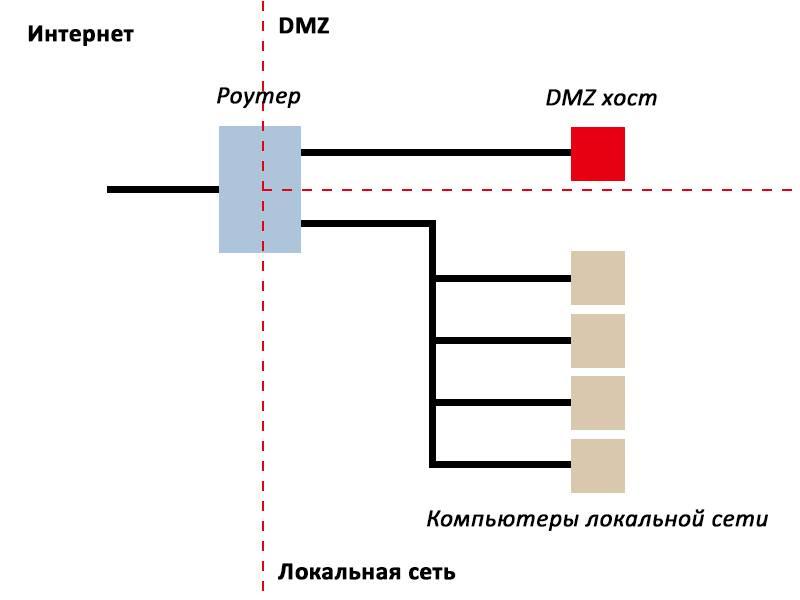 Схема DMZ