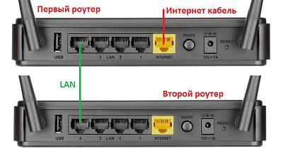 Подключение кабелем