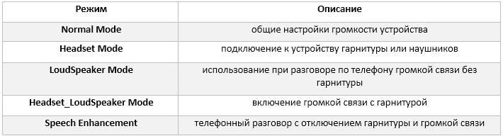 Режимы меню