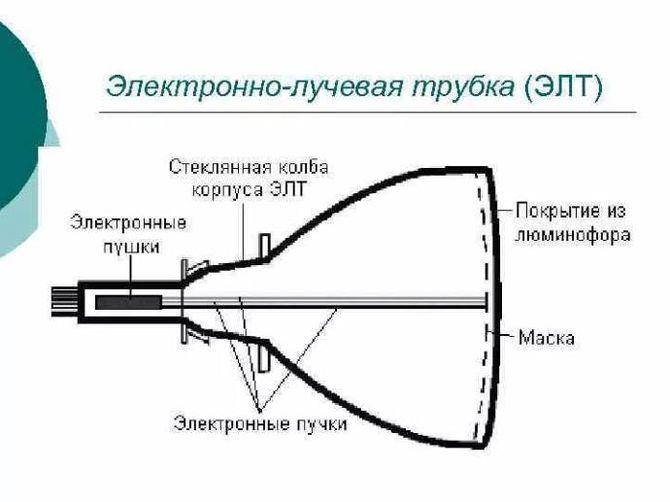 Электролучевая трубка