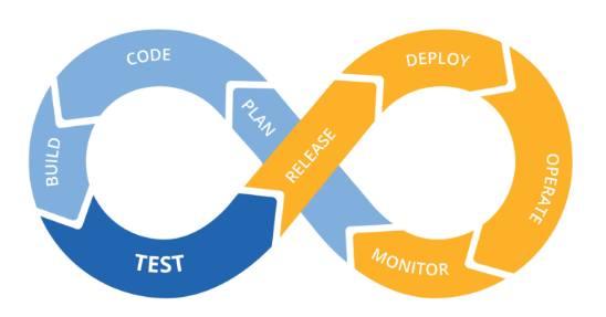 Схема DevOps