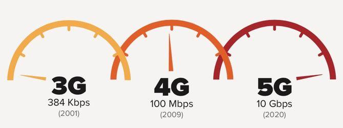 Выбор 4G