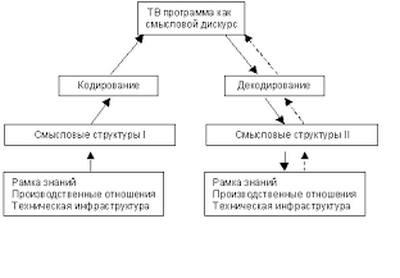 Вид модели