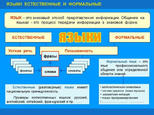Какие бывают языки