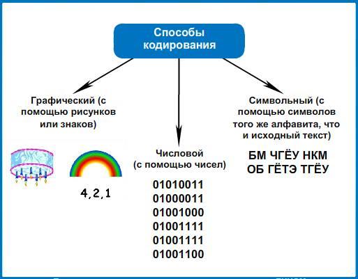 Способы кодирования