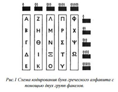графический алфавит
