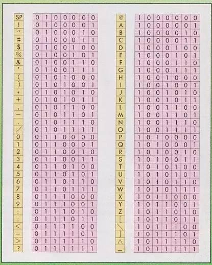 Кодирование чисел