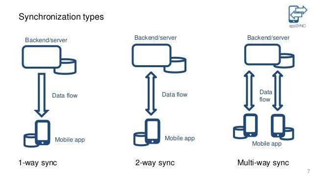 Тип синхронизации