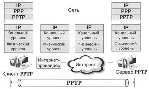 Аутентификация клиента