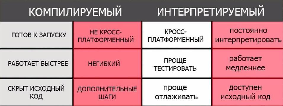Разновидности языка