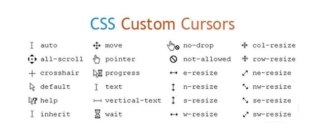 Курсор в CSS