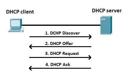 Как работает DHCP