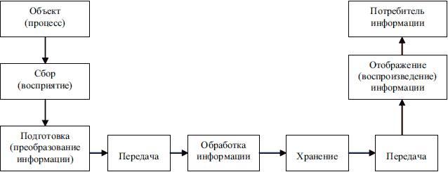 Процесс работы