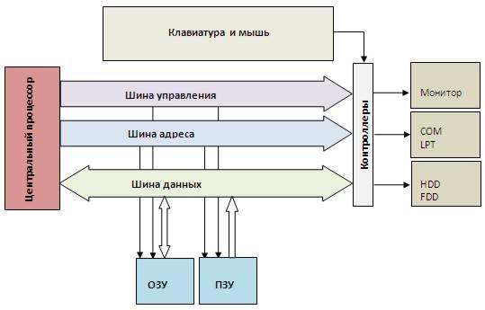 Программные элементы