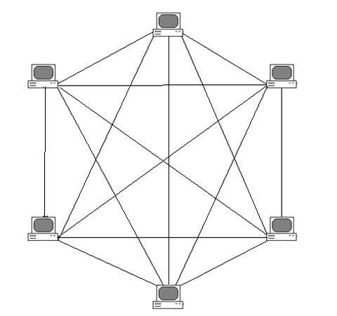 Полносвязная или сеточная
